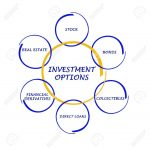 The Different Types of Investment Options